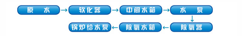山东海绵铁除氧剂_海绵铁过滤式除氧器_北京中天恒远水处理设备公司